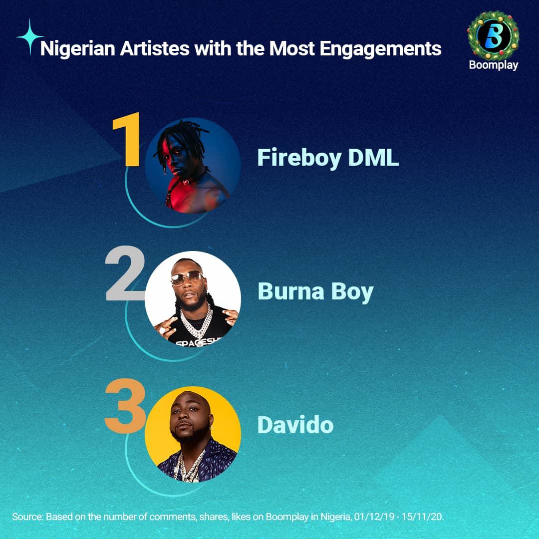 Fireboy DML, Simi, Burna Boy Top Boomplay's 2020 Most Streamed Artists List